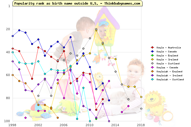 Top 100 baby names ranking of Kayla, Kaylee, Kayleigh outside U.S.