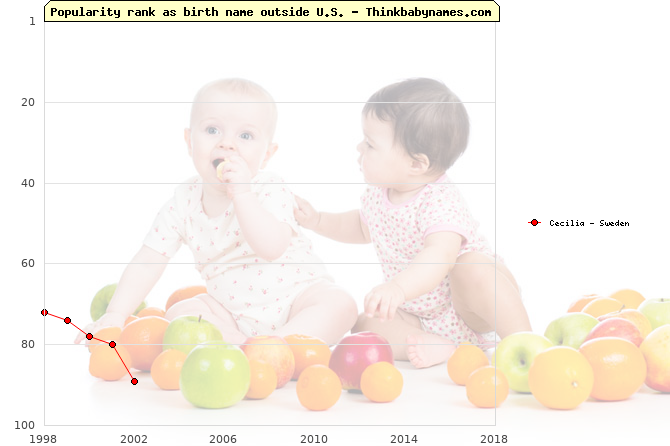 Top 100 baby names ranking of Cecilia outside U.S.