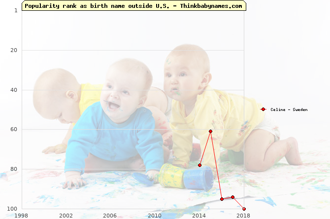 Top 100 baby names ranking of Celine outside U.S.