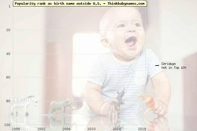 Top 100 baby names ranking of Ceridwyn outside U.S.