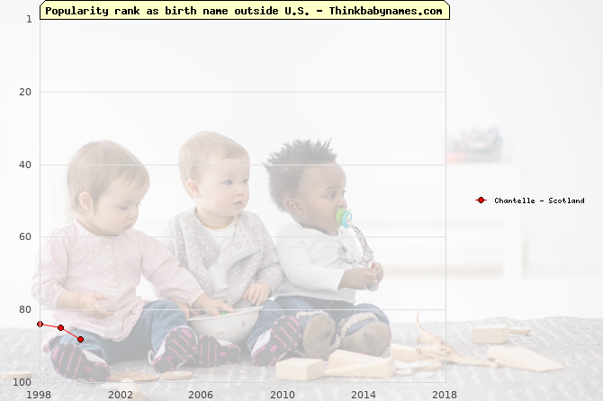 Top 100 baby names ranking of Chantelle outside U.S.