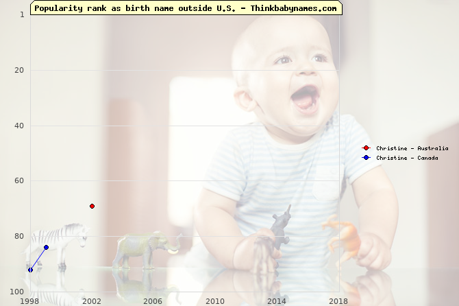Top 100 baby names ranking of Christine outside U.S.