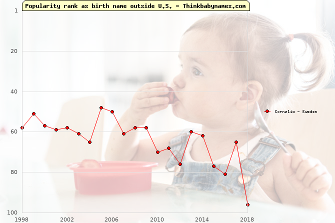 Top 100 baby names ranking of Cornelia outside U.S.