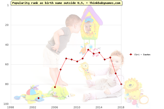Top 100 baby names ranking of Siri outside U.S.