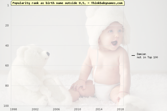 Top 100 baby names ranking of Damian outside U.S.