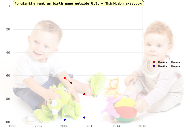 Top 100 baby names ranking of Danica, Danika outside U.S.