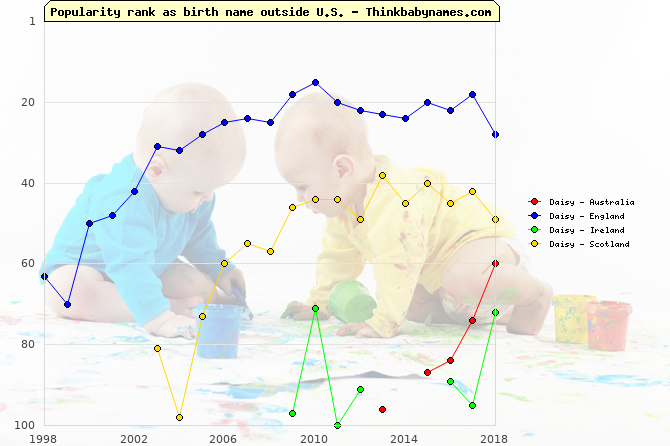 Top 100 baby names ranking of Daisy outside U.S.