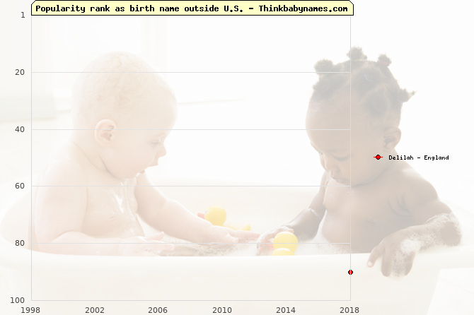 Top 100 baby names ranking of Delilah outside U.S.