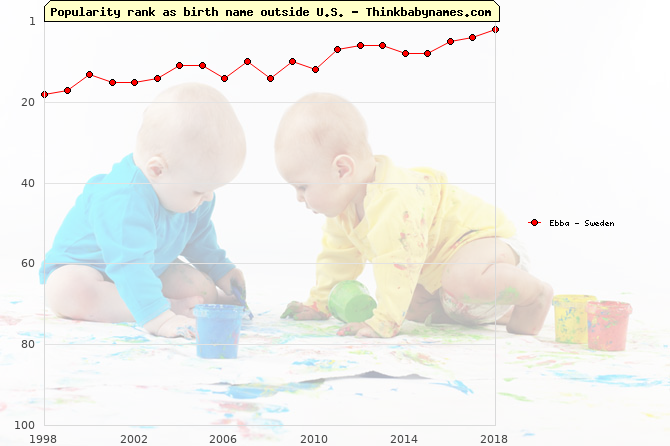 Top 100 baby names ranking of Ebba outside U.S.