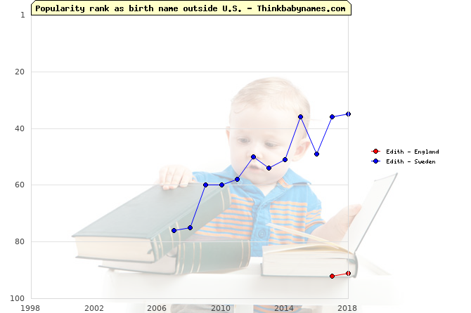 Top 100 baby names ranking of Edith outside U.S.