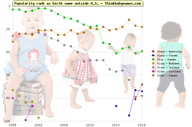 Top 100 baby names ranking of Elena, Elin, Ellen outside U.S.