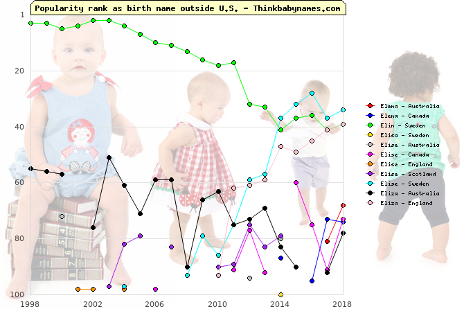 Top 100 baby names ranking of Elena, Elin, Elisa, Elise, Eliza outside U.S.