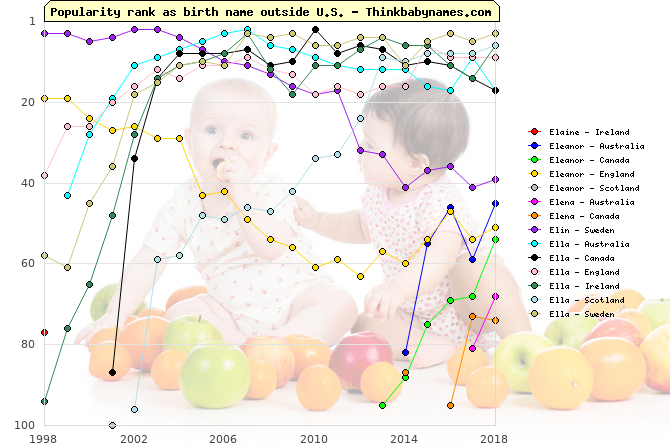 Top 100 baby names ranking of Elaine, Eleanor, Elena, Elin, Ella outside U.S.