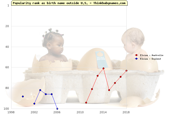 Top 100 baby names ranking of Eloise outside U.S.