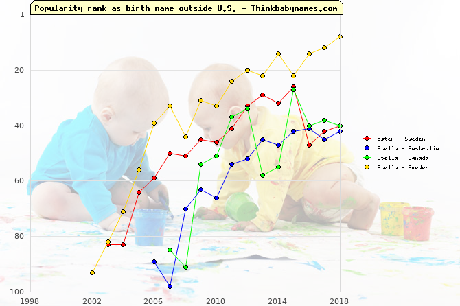 Top 100 baby names ranking of Ester, Stella outside U.S.