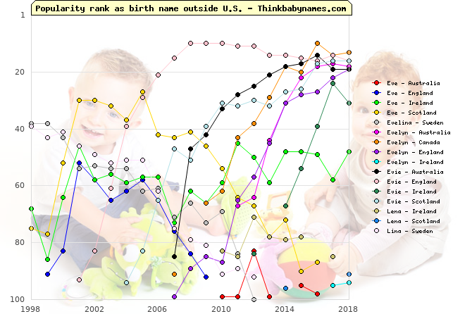 Top 100 baby names ranking of Eve, Evelina, Evelyn, Evie, Lena, Lina outside U.S.