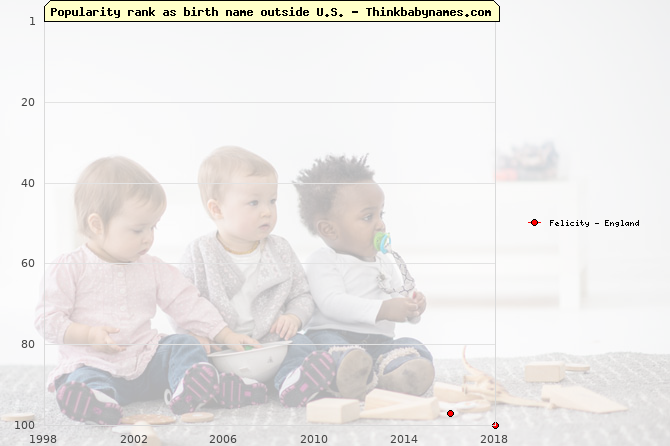 Top 100 baby names ranking of Felicity outside U.S.