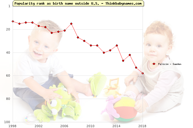 Top 100 baby names ranking of Felicia outside U.S.