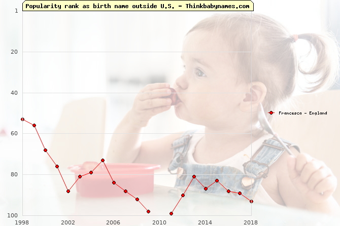 Top 100 baby names ranking of Francesca outside U.S.