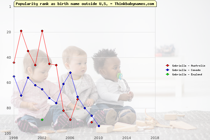 Top 100 baby names ranking of Gabrielle outside U.S.