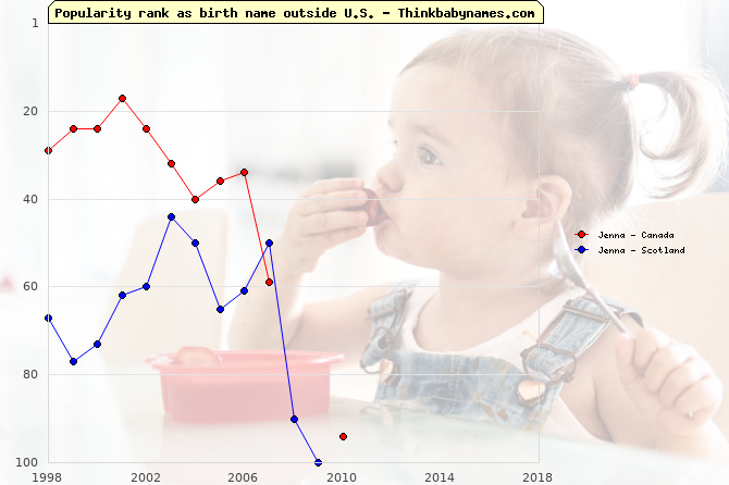 Top 100 baby names ranking of Jenna outside U.S.