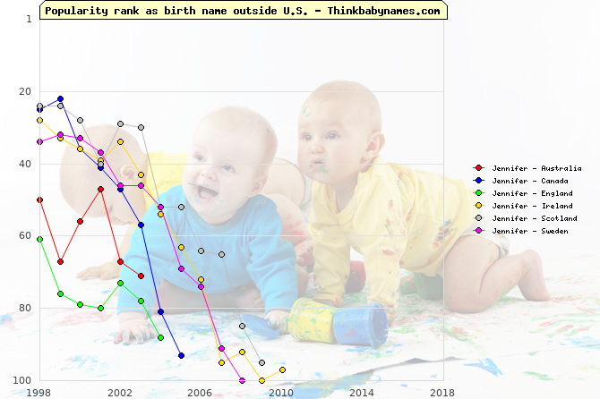 Top 100 baby names ranking of Jennifer outside U.S.