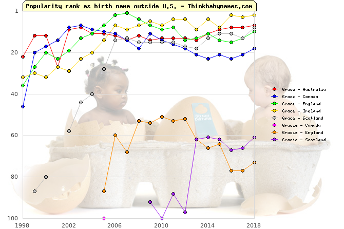 Top 100 baby names ranking of Grace, Gracie outside U.S.