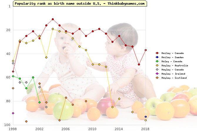 Top 100 baby names ranking of Hailey, Haley, Hayley outside U.S.