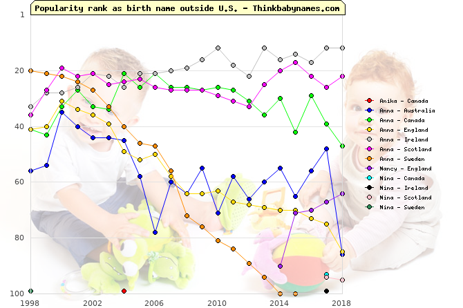 Top 100 baby names ranking of Anika, Anna, Nancy, Nina outside U.S.