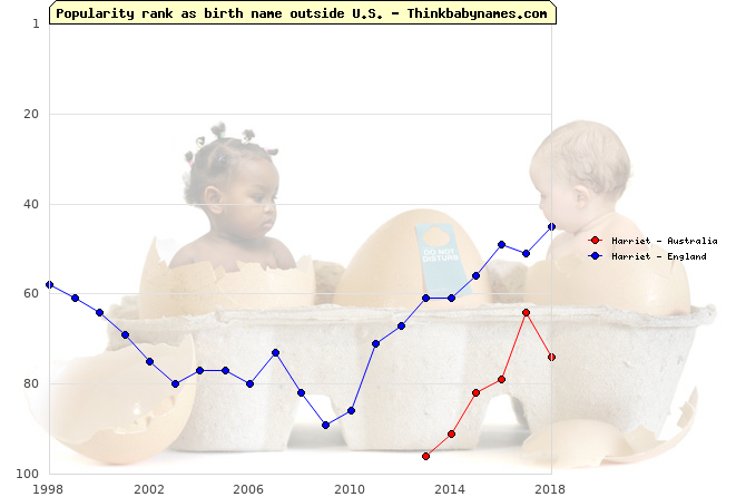 Top 100 baby names ranking of Harriet outside U.S.