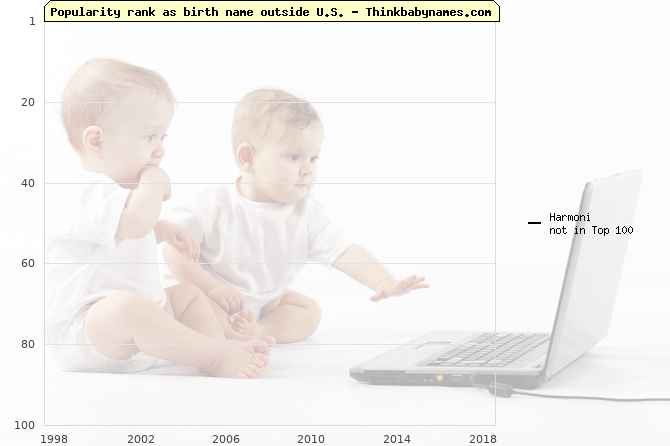 Top 100 baby names ranking of Harmoni outside U.S.