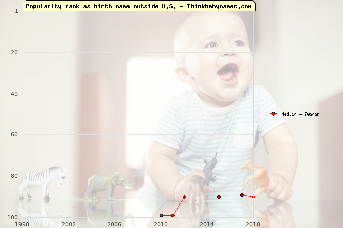 Top 100 baby names ranking of Hedvig outside U.S.