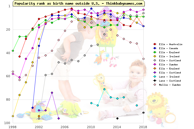 Top 100 baby names ranking of Ella, Elle, Lena, Nellie outside U.S.