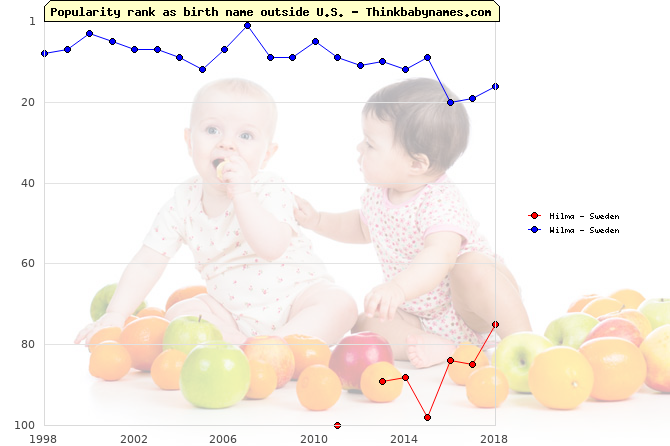 Top 100 baby names ranking of Hilma, Wilma outside U.S.