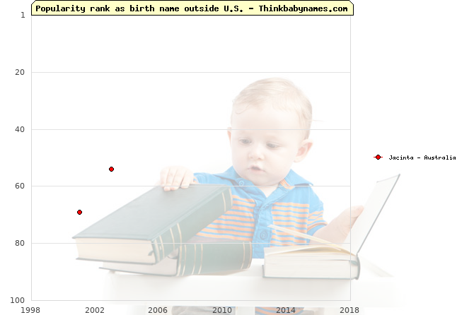 Top 100 baby names ranking of Jacinta outside U.S.