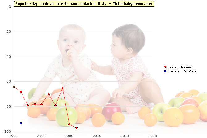 Top 100 baby names ranking of Jane, Joanna outside U.S.