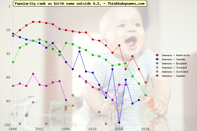 Top 100 baby names ranking of Jasmine outside U.S.