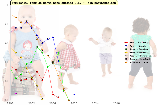 Top 100 baby names ranking of Jane, Jenna, Jenny, Jessie, Joanna, Johanna outside U.S.