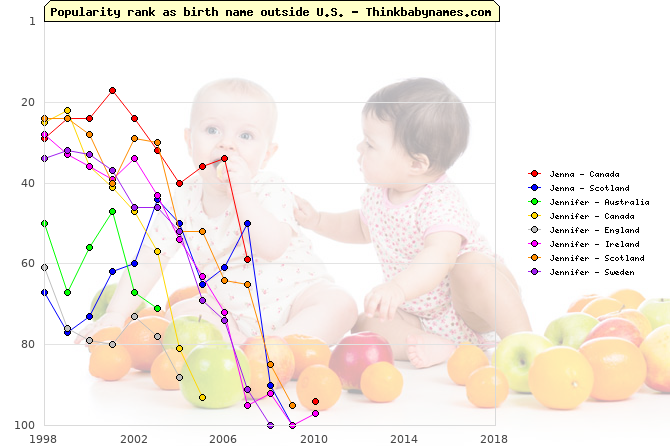 Top 100 baby names ranking of Jenna, Jennifer outside U.S.
