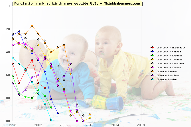 Top 100 baby names ranking of Jennifer, Jenna, Jenny outside U.S.