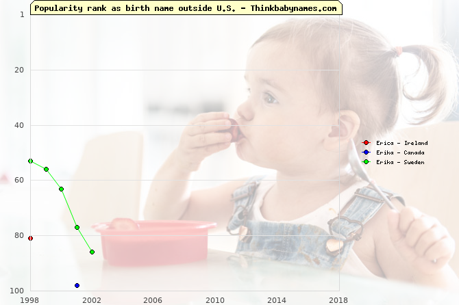Top 100 baby names ranking of Erica, Erika outside U.S.