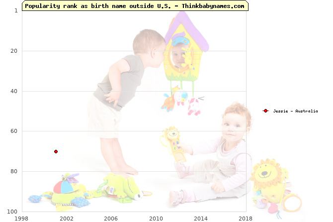 Top 100 baby names ranking of Jessie outside U.S.