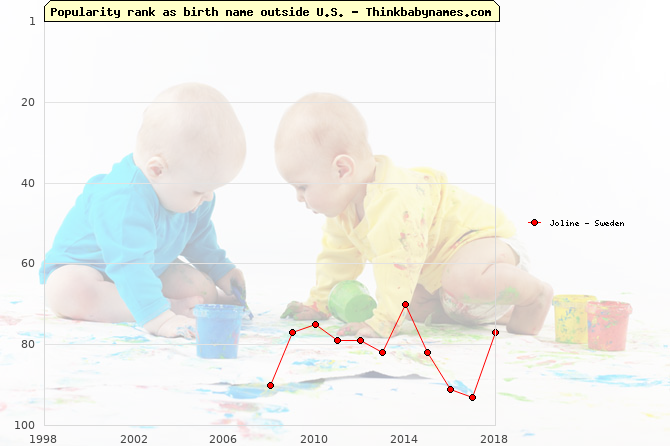 Top 100 baby names ranking of Joline outside U.S.