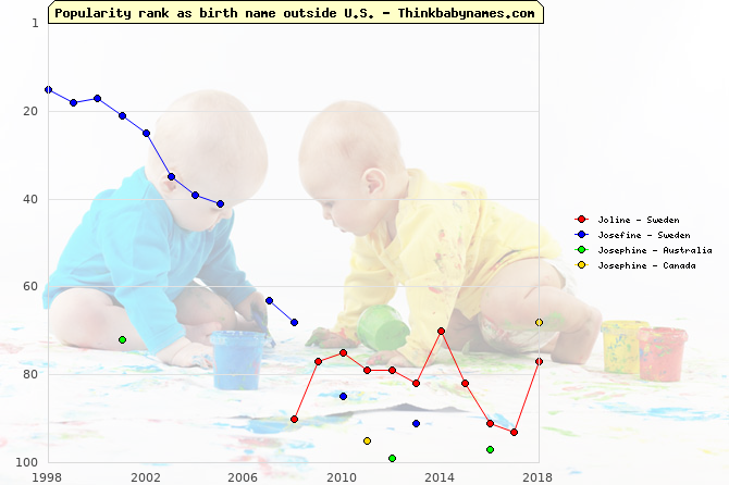 Top 100 baby names ranking of Joline, Josefine, Josephine outside U.S.
