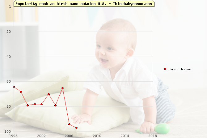 Top 100 baby names ranking of Jane outside U.S.