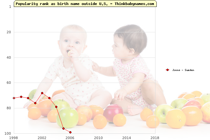 Top 100 baby names ranking of Jonna outside U.S.