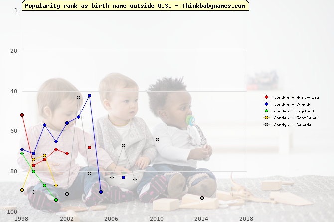 Top 100 baby names ranking of Jordan, Jordyn outside U.S.