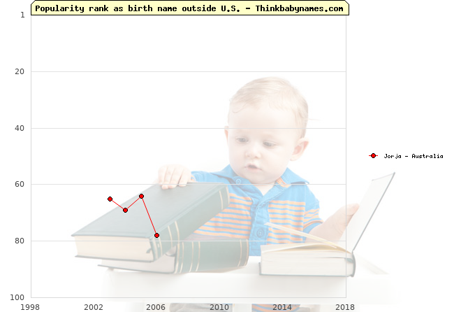 Top 100 baby names ranking of Jorja outside U.S.