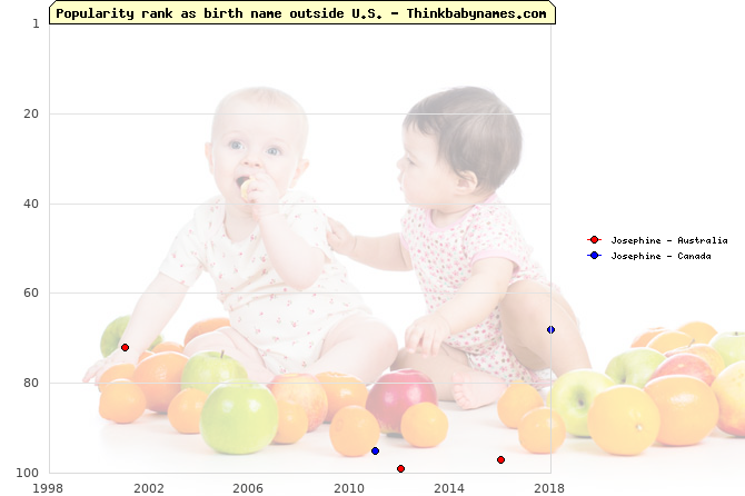 Top 100 baby names ranking of Josephine outside U.S.