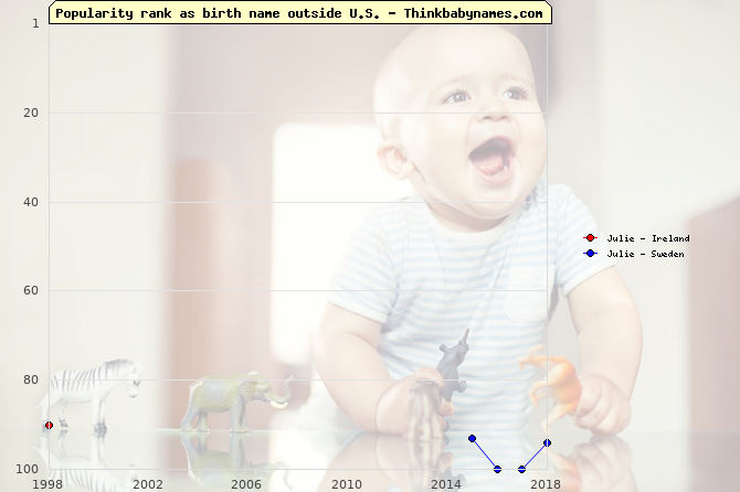 Top 100 baby names ranking of Julie outside U.S.